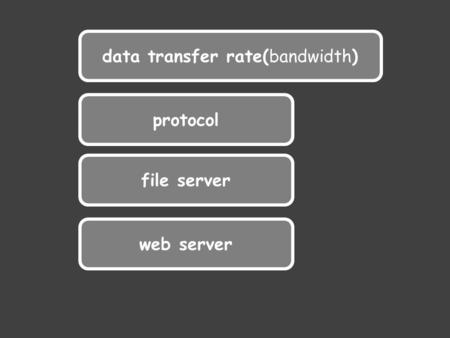 Data transfer rate(bandwidth) protocol file server web server.