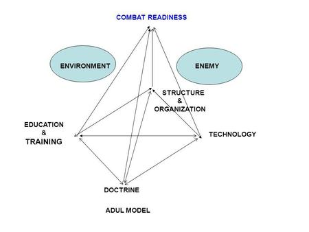 ENVIRONMENT EDUCATION & TRAINING MODELADUL DOCTRINE STRUCTURE & ORGANIZATION ENEMY COMBAT READINESS TECHNOLOGY.