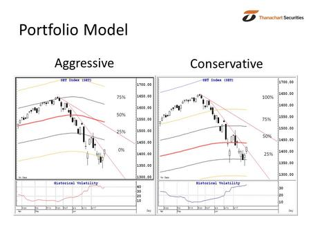 Portfolio Model Aggressive Conservative 50% 25% 0% 75% 25% 50% 75% 100%