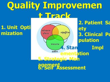 Quality Improvemen t Track 1. Unit Opti mization 2. Patient Saf ety 3. Clinical Po pulation 4. Standard Impl ementation 5. Strategic Man agement 6. Self.