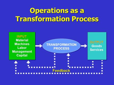 Operations as a Transformation Process Feedback INPUT Material Machines Labor Management Capital OUTPUT Goods Services TRANSFORMATION PROCESS.
