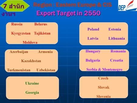 Export Target in 2550 Region : Eastern Europe & CIS Russia Belarus Kyrgyzstan Tajikistan Moldova Ukraine Georgia Poland Estonia Latvia Lithuania Czech.