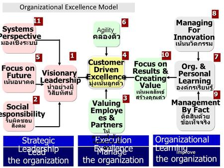 Lead the organization Manage the organization Improve Strategic Leadership Execution Excellence Organizational Learning Customer Driven Excellence มุ่งเน้นลูกค้า.