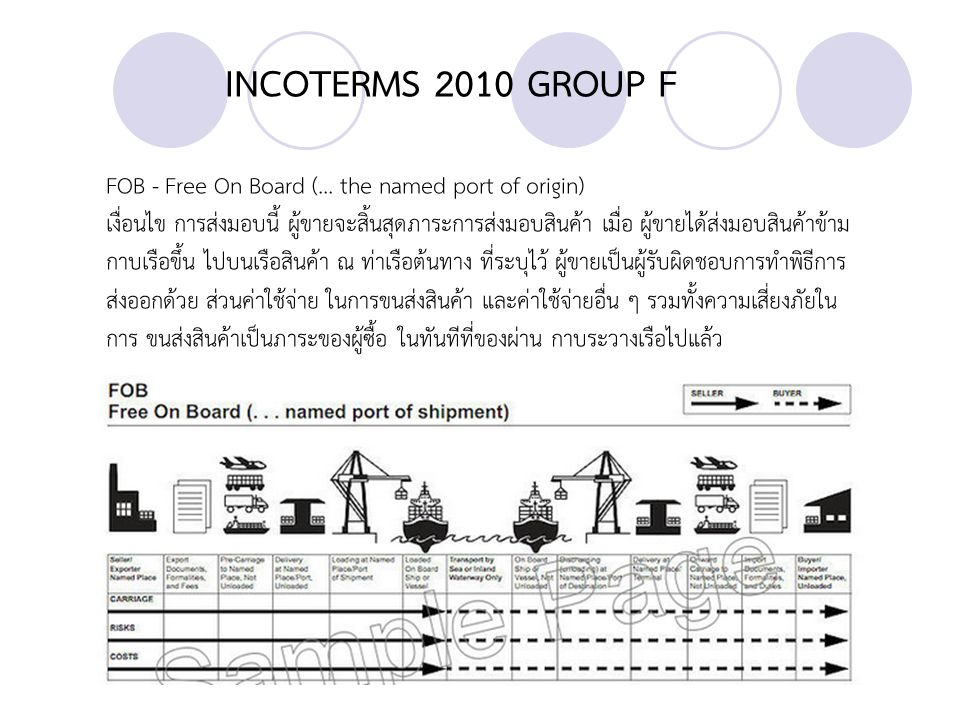 INCOTERMS 2010 GROUP C CPT - Carriage Paid To (...
