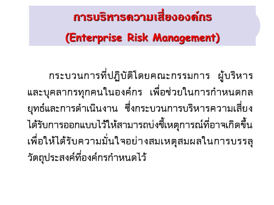 การบริหารความเสี่ยง + Compliance ( ความยืดหยุ่น ) ความเสี่ยง ที่มีอยู่ (Inherent Risk) ความเสี่ยง ที่เหลืออยู่ (Residual Risk) ความเสี่ยง ที่เหลืออยู่ การควบคุม ภายใน การบริหาร ความเสี่ยง + Compliance การควบคุม ภายใน เวลา ความเสี่ยง Risk Appetite Risk Tolerance