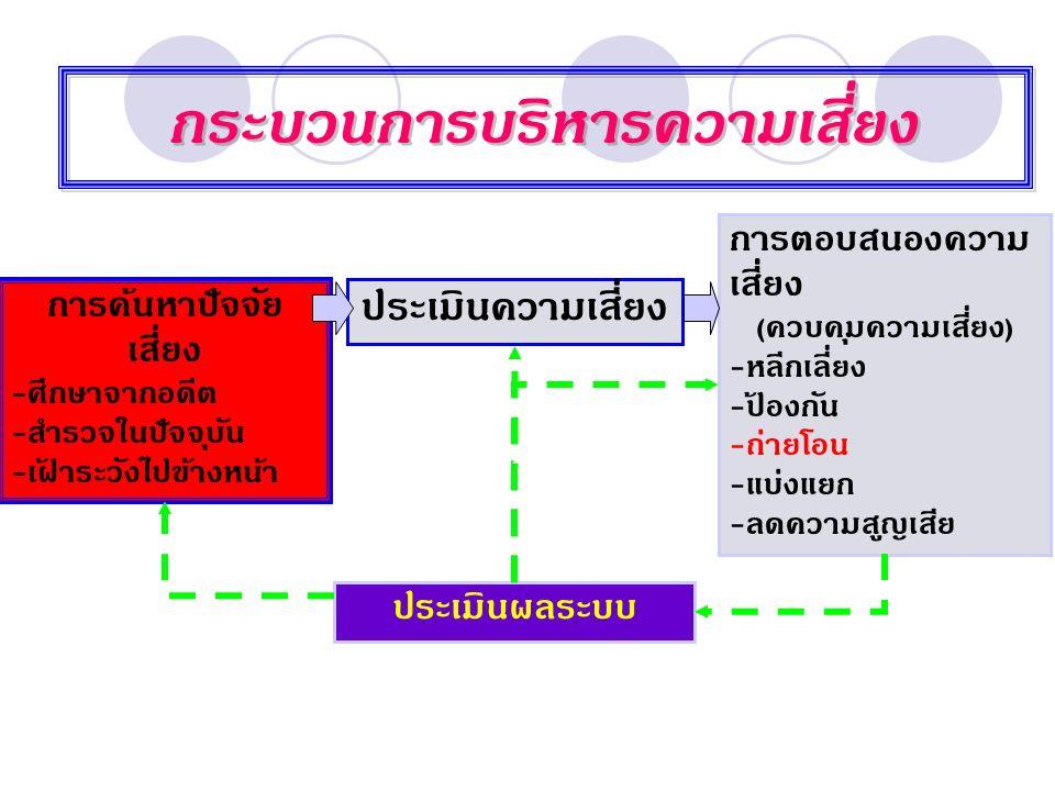 การค้นหาปัจจัยเสี่ยง ( Event identification ) กิจกรรมที่เกิดขึ้นในองค์กร 2.1 ตรวจสอบกิจกรรมทุกกิจกรรม 2.2 ตรวจสอบวัตถุประสงค์ 2.3 ระบุปัจจัยเสี่ยง