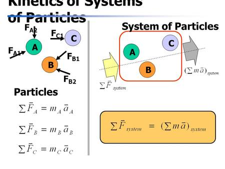 Kinetics of Systems of Particles A B C F A1 F A2 F C1 F B1 F B2 Particles A B C System of Particles.
