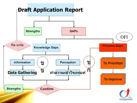 GAPs Knowledge Gaps Process Gaps Perception ทำความเข้าใจเกณฑ์ To Improve To Prioritize Strengths Confirm Information Data Gathering Draft Application Report.