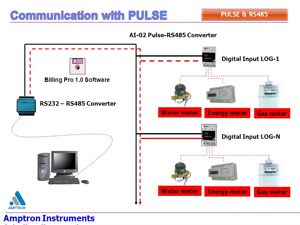 AI-02 Pulse-RS485 Converter Amptron Instruments (Thailand) Co.,Ltd.
