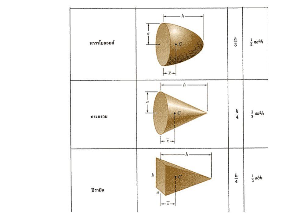 • ส่วนวัตถุที่ไม่เป็นทรงนูน เซนทรอยด์อาจอยู่ นอกวัตถุก็ได้ ตัวอย่างวัตถุเช่น แหวนหรือถ้วย เซนทรอยด์จะอยู่ กึ่งกลางช่องว่างระหว่างวัตถุ แหวนถ้วย เซนทรอยด์ (centroid)