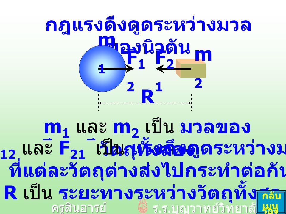 Gm1m2Gm1m2 R2R2 Fg=Fg= m1m2m1m2 R2R2 FgFg F g  m 1 m 2 F g เป็น ขนาดของทั้ง F 12 และ F 21 1 R2R2 FgFg G เป็น ค่าคงตัวความ โน้มถ่วงสากล G มีค่า 6.67 x 10 -11 Nm 2 / kg 2 กลับ เมนู รอง