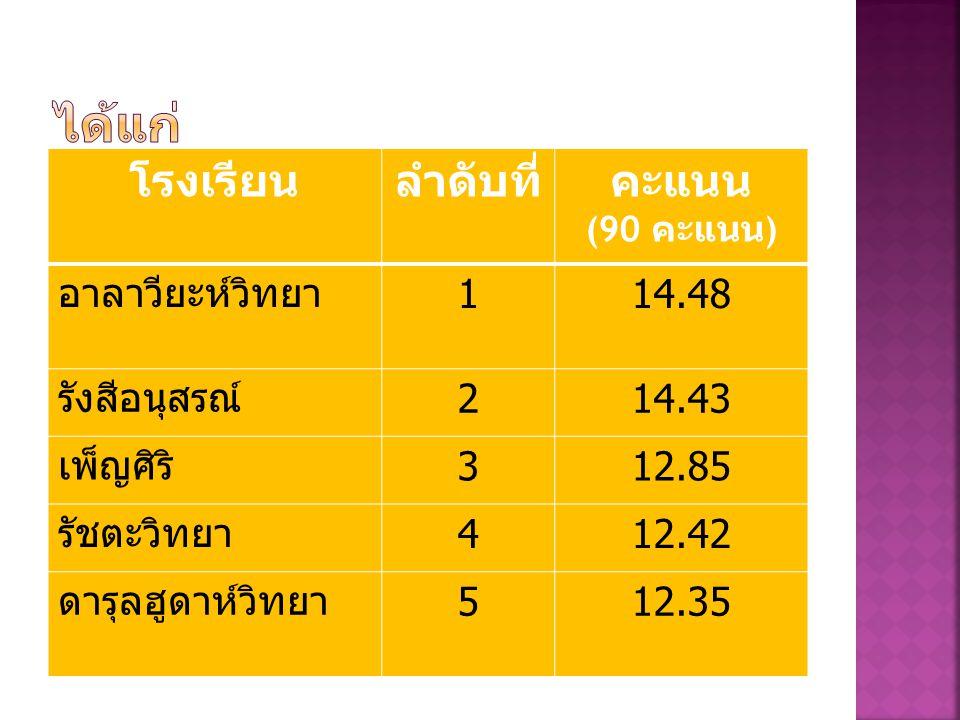 โรงเรียนที่ติดอันดับ Top 5 ที่มี คะแนนเฉลี่ยสูงสุดความสามารถ ด้านคำนวณ การทดสอบ NT ปีการศึกษา 2555 ชั้น ประถมศึกษาปีที่ 3