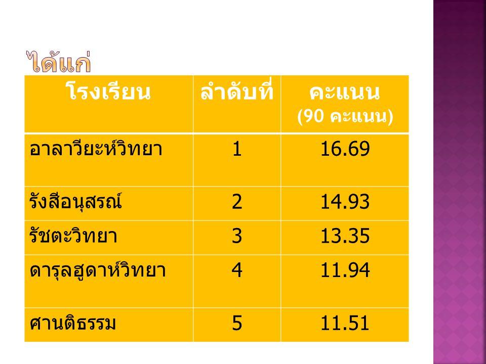 โรงเรียนที่ติดอันดับ Top 5 ที่มี คะแนนเฉลี่ยสูงสุดความสามารถ ด้านเหตุผล การทดสอบ NT ปีการศึกษา 2555 ชั้น ประถมศึกษาปีที่ 3