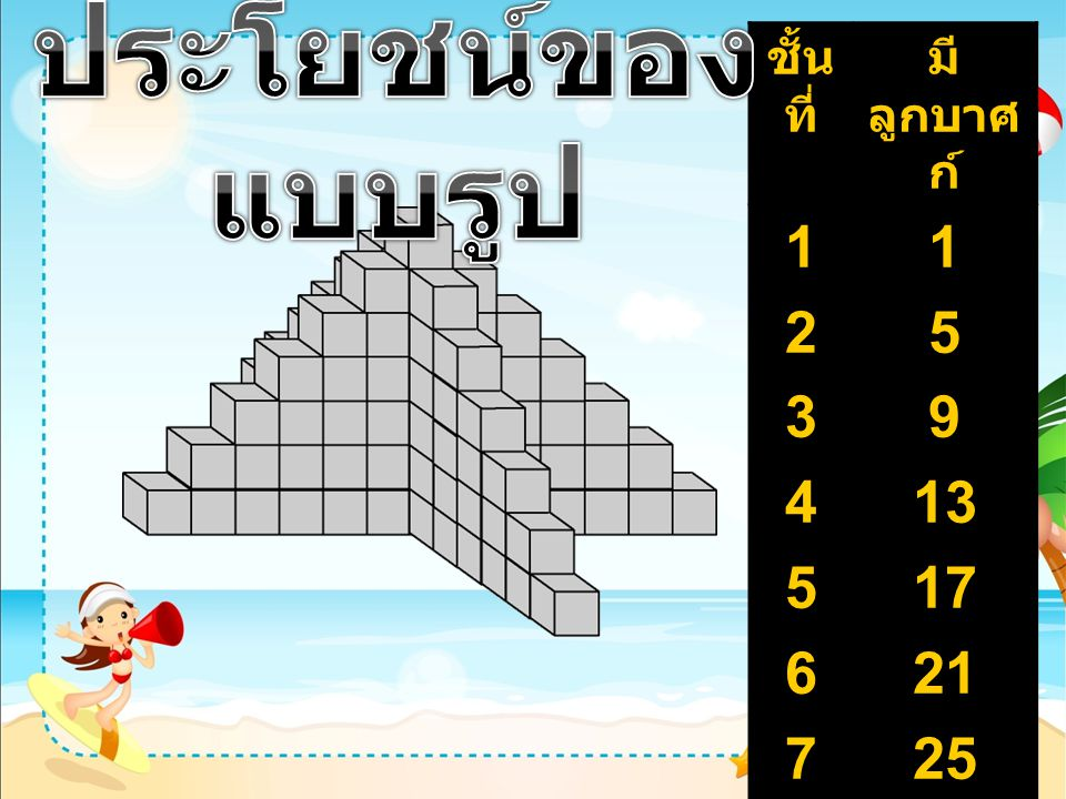 จำนวน ชั้น มี ลูกบาศก์ รวมรูปการคูณ 12341234 1 5 9 13 1 6 15 28 1 x 1 2 x 3 3 x 5 4 x 7 10 3434 19 0 10 x 19