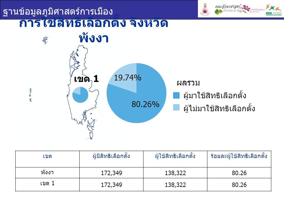 ฐานข้อมูลภูมิศาสตร์การเมือง เขต 1 บัตรเลือกตั้ง จังหวัดพังงา เขตร้อยละบัตรดีร้อยละบัตรเสียร้อยละบัตรไม่ประสงค์ ลงคะแนน พังงา 93.682.873.45 เขต 1 93.682.873.45 บัตรเลือกตั้ง บัตรดี บัตรเสีย บัตรไม่ประสงค์ ลงคะแนน