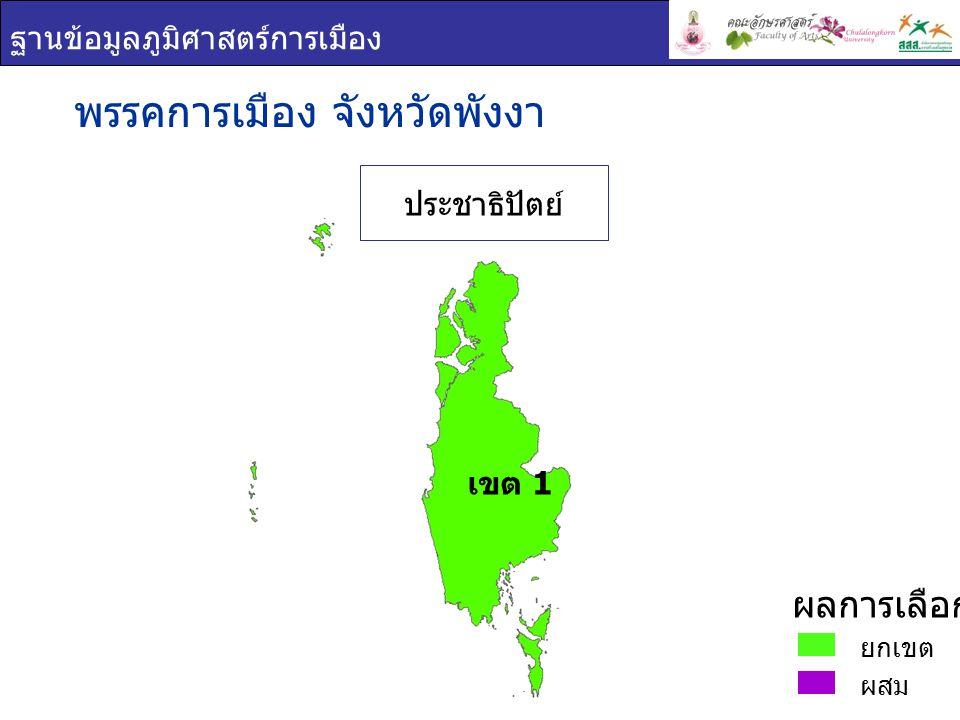 ฐานข้อมูลภูมิศาสตร์การเมือง พรรคการเมือง : จังหวัด พังงา เขต 1 ชื่อ - สกุล ภาพพรรค คะแนน เสียง ที่ได้ ร้อยละของคะแนนที่ ได้ ( ต่อจำนวน ผู้ใช้สิทธิเลือกตั้ง ) ร้อยละของคะแนนที่ ได้ ( ต่อจำนวน ผู้มีสิทธิเลือกตั้ง ) กันตวรรณ ตันเถียร กุลจรรยา วิวัฒน์ ประชาธิปั ตย์ 95,71569.2055.54 จุฤทธิ์ ลักษณวิศิษฏ์ ประชาธิปั ตย์ 64,39546.5537.36 ยกเขต ผสม ผลการเลือกตั้ง เขต 1