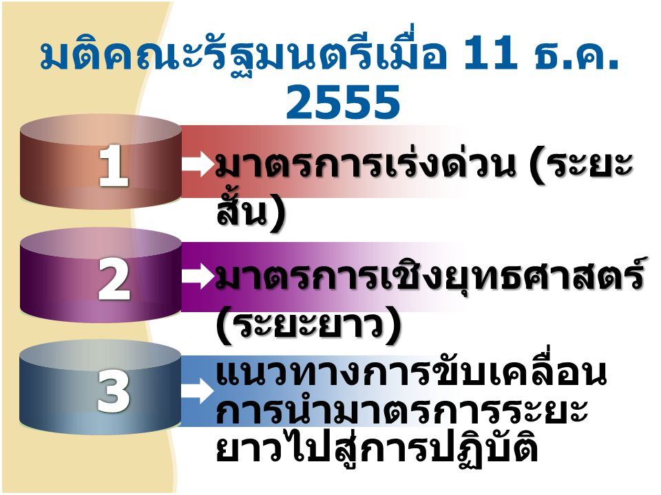 1.1 จัดสรรอัตราเพิ่มใหม่ ปี 56-58 รวม 30,188 อัตรา มาตรการเร่งด่วน ( ระยะ สั้น ) ปี 56 จำนวน 10,494 อัตรา ( เพิ่มใหม่ 5,499 / ว่างที่มีอยู่ 2,048 / ใช้ บรรจุนร.
