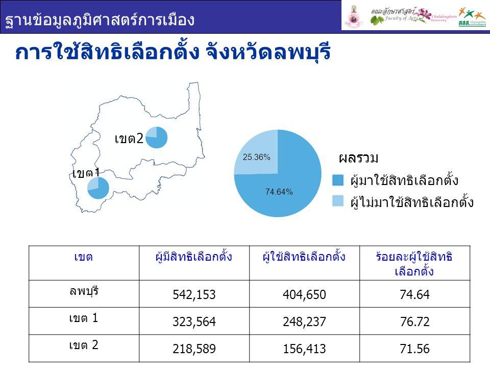ฐานข้อมูลภูมิศาสตร์การเมือง เขตร้อยละบัตรดีร้อยละบัตรเสียร้อยละบัตรไม่ ประสงค์ลงคะแนน ลพบุรี 91.423.175.41 เขต 1 91.582.306.12 เขต 2 91.174.554.27 บัตรเลือกตั้ง จังหวัดลพบุรี บัตรเลือกตั้ง บัตรดี บัตรเสีย บัตรไม่ประสงค์ ลงคะแนน เขต 1 เขต 2