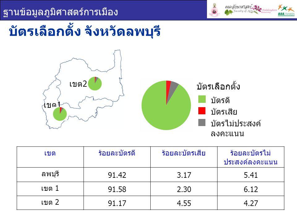 ฐานข้อมูลภูมิศาสตร์การเมือง ผลการเลือกตั้ง จังหวัดลพบุรี ยกเขต ผสม ผลการเลือกตั้ง เขต 1 เขต 2