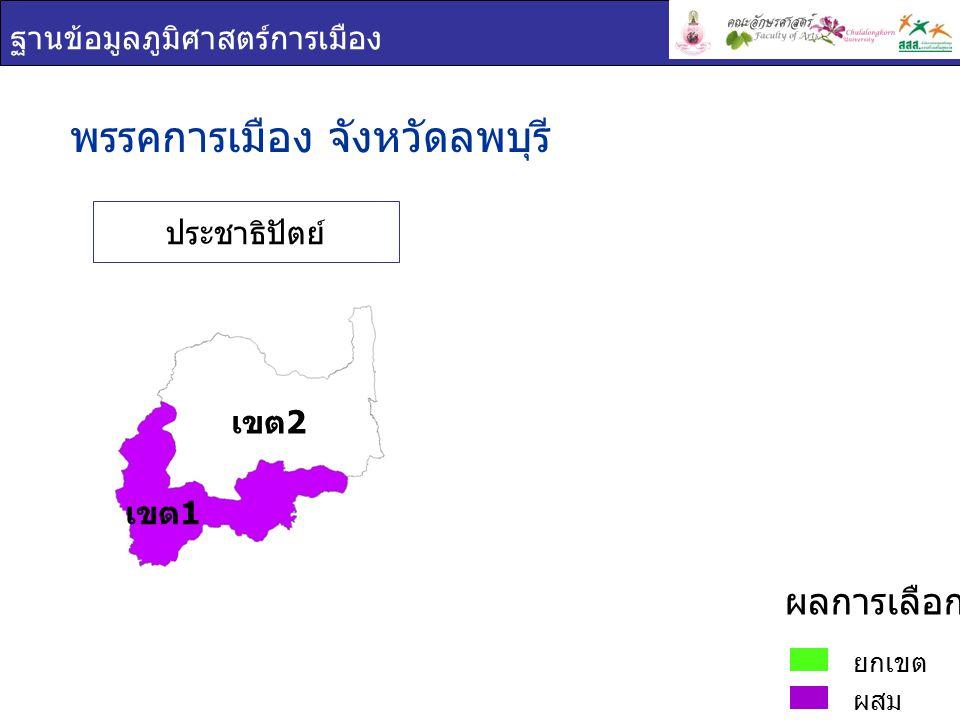 ฐานข้อมูลภูมิศาสตร์การเมือง พรรคการเมือง : จังหวัดลพบุรี เขต 1 ยกเขต ผสม ผลการเลือกตั้ง ชื่อ - สกุล ภาพพรรค คะแนน เสียง ที่ได้ ร้อยละของคะแนน ที่ได้ ต่อจำนวน ผู้ใช้สิทธิเลือกตั้ง ร้อยละของ คะแนนที่ได้ ต่อจำนวน ผู้มีสิทธิเลือกตั้ง กมล จิระ พันธุ์ วาณิช ชาติไทย 101,85 9 41.0331.48 ผ่องศรี ธาราภูมิ ประชาธิปัต ย์ 88,28835.5727.29 สุชาติ ลาย นำเงิน พลัง ประชาชน 80,48532.4224.87 เขต 1