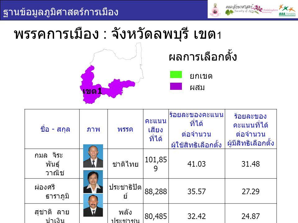 ฐานข้อมูลภูมิศาสตร์การเมือง พรรคการเมือง : จังหวัดลพบุรี เขต 2 ยกเขต ผสม ผลการเลือกตั้ง ชื่อ - สกุล ภาพพรรค คะแนน เสียง ที่ได้ ร้อยละของ คะแนนที่ได้ ต่อจำนวน ผู้ใช้สิทธิ เลือกตั้ง ร้อยละของ คะแนนที่ได้ ต่อจำนวน ผู้มีสิทธิเลือกตั้ง อำนวย คลัง ผา พลัง ประชาชน 72,03146.0532.95 นิยม วรปัญญา พลัง ประชาชน 64,07940.9729.31 เขต 2