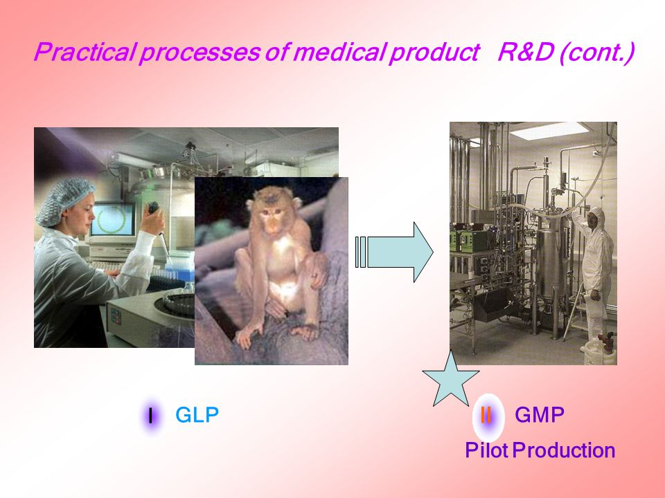 IND (Investigational New Drug) GCP Clinical Trials GMP Pilot Production IIIII Practical processes of medical product R&D (cont.)