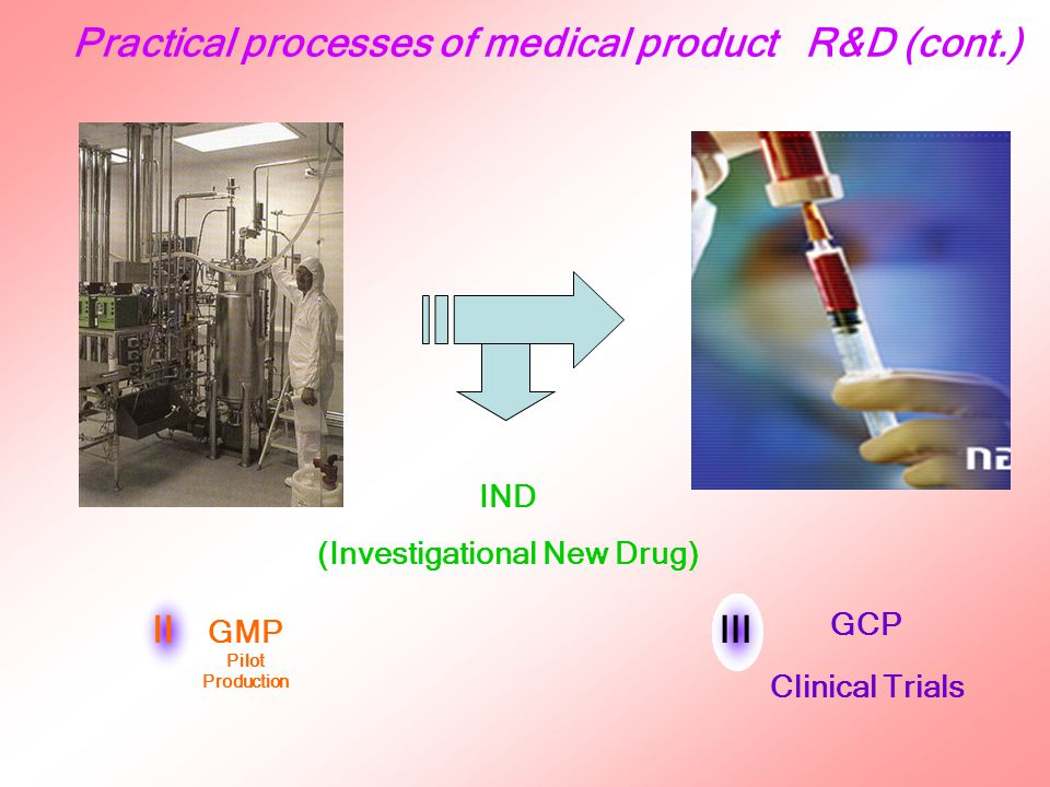 III Industrial Manufacturing IV NDA New Drug Approval Practical processes of medical product R&D (cont.) Clinical Trials