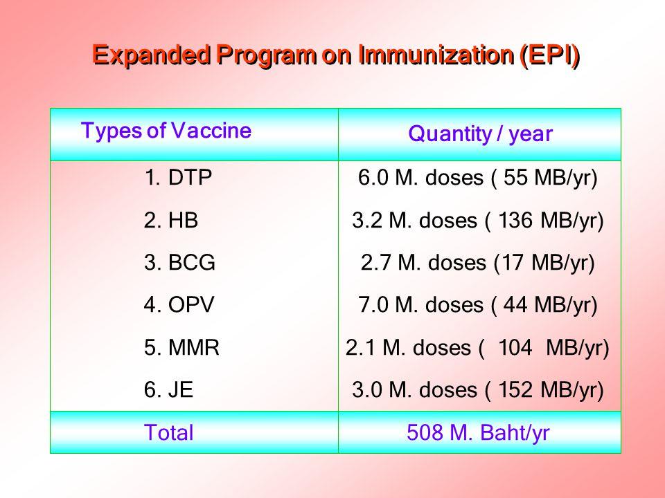 ปริมาณการใช้วัคซีนเพิ่มเติมโดยภาครัฐและเอกชน (non-EPI) ชนิดวัคซีน จำนวน มูลค่า (ล้านโด้ส) (ล้านบาท) วัคซีนรวมคอตีบและบาดทะยัก วัคซีนบาดทะยัก วัคซีนรวมหัด หัดเยอรมัน และคางทูม วัคซีนโรคหัด วัคซีนหัดเยอรมัน วัคซีนโรคพิษสุนัขบ้า วัคซีนเยื่อหุ้มสมองอักเสบ จากเชื้อ HiB วัคซีนไข้หวัดใหญ่ วัคซีนโรคอีสุกอีใส รวม 2.6 4.2 0.4 1.55 0.55 1.25 0.11 0.33 0.15 11.0 15.0 40.0 19.0 1.0 340.0 64.0 97.0 15.0 602.010.6
