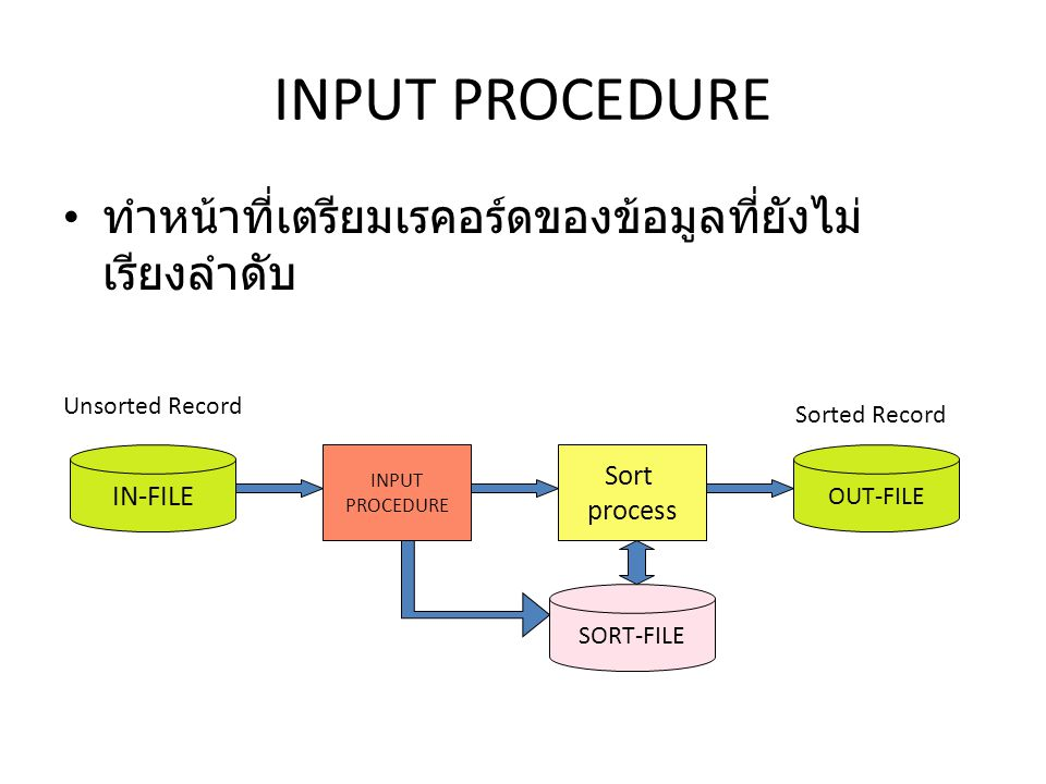 บันทึกข้อมูลลงในแฟ้มชั่วคราว INPUT PROCEDURE ทำหน้าที่เตรียมข้อมูล ก่อนที่จะ นำไปเรียงลำดับ ใน INPUT PROCEDURE ต้องประกอบด้วย RELEASE อย่างน้อยหนึ่งคำสั่ง