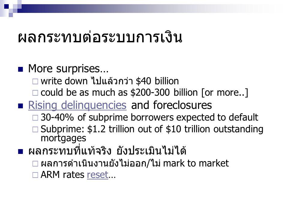 วิวัฒนาการ ตลาด Mortgage Banks as a sole provider GSE Securitization  Fannie Mae  Freddie Mac/Ginnie Mae Private labeled securitization  Sub-prime, alt-A ABCP