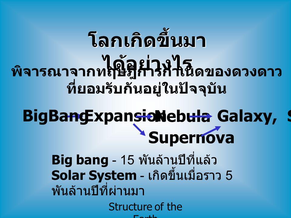 Structure of the Earth ภาพจำลองการเกิดระบบสุริยะจักรวาล