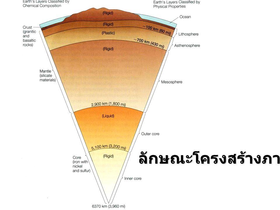 Core Core ( แบ่งตามองค์ประกอบ ทางเคมี )  ชั้นในสุด จากใจกลางโลก ออกมา  มีรัศมีประมาณ 3,470 km.