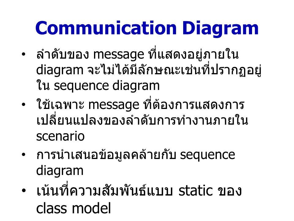Symbol (Communication Diagram) Class roles แสดงบทบาทของ object Actor เป็น actor ที่มีส่วนร่วมกับการ interaction Association roles กำหนดรายละเอียดของ association หรือเรียกว่า link โดยปกติจะแทน ด้วยเส้นตรงและมี > กำกับ ไว้ >