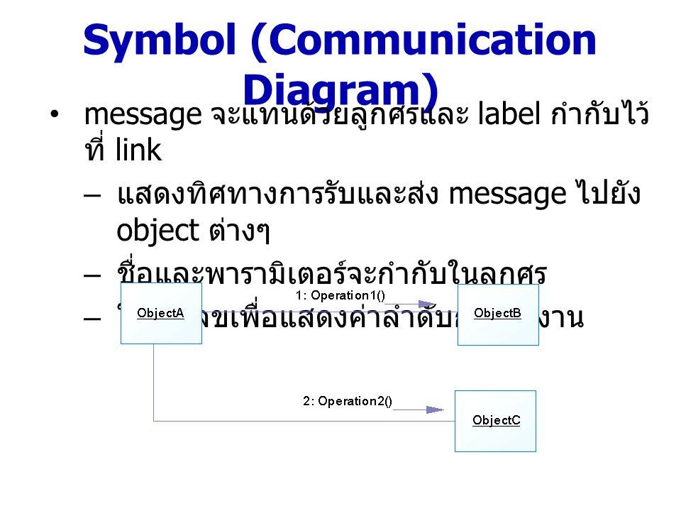 Symbol (Communication Diagram) Message ใน communication diagram จะไม่ มีช่วงเวลากำหนด แต่มีเพียงลำดับการทำงาน เท่านั้น Loop จะใช้ * กำกับไว้ที่หลังตัวเลขลำดับการ ทำงาน กรณีต้องการกำหนดเงื่อนไขการทำงานให้กับ เมสเสจ ด้วย Guard-Condition ซึ่งเป็น เงื่อนไขที่เป็นจริงหรือเท็จ จะใช้สัญลักษณ์ เหมือนสัญลักษณ์การวนซ้ำแต่ไม่มีเครื่องหมาย ดอกจันนำหน้า