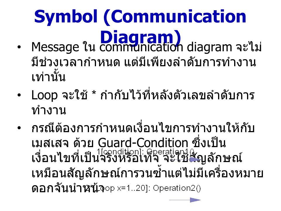 Hotel Example – Communication Diagram