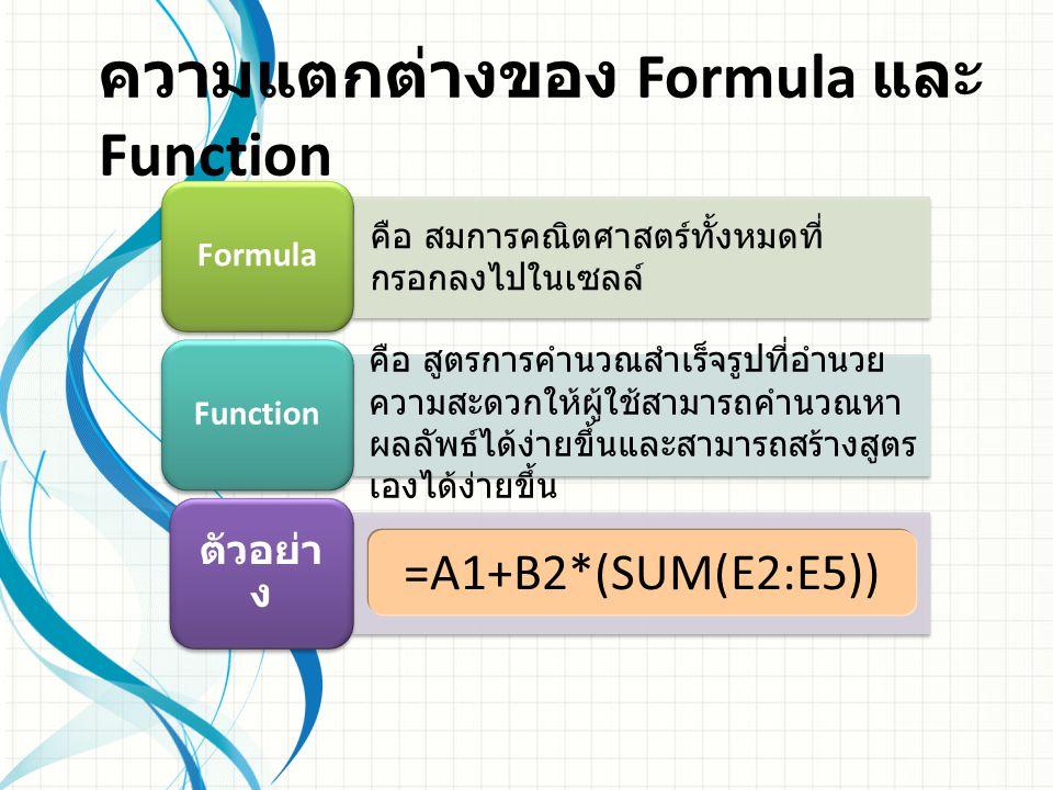 รูปแบบของฟังก์ชัน ประกอบด้วย ส่วนที่ 1 เครื่องหมาย = ส่วนที่ 2 ชื่อของฟังก์ชันที่ต้องการใช้ ส่วนที่ 3 ส่วนของการป้อนข้อมูล ต้องอยู่ ในวงเล็บเสมอ = ชื่อของฟังก์ชัน ( ส่วนของการป้อน ข้อมูล )