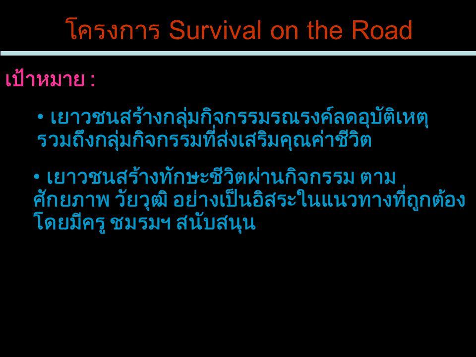 โครงการ Survival on the Road กิจกรรมเมื่อวันที่ 22 ตุลาคม 2550 ณ คณะวิศวกรรมศาสตร์ บรรยายให้ความรู้ ความเข้าใจ ราคา & คุณค่าชีวิต และความรุนแรง ของอุบัติเหตุทางถนน โดยอาจารย์ดร.พิชัย ธานีรณานนท์ ข้อมูลการบาดเจ็บทางถนนของโรงพยาบาลสงขลานครินทร์ โดยปฐมพร ซื่อธานุวงศ์ อภิปรายกลุ่มนักเรียน นักศึกษา ผู้เข้าร่วมกิจกรรม - โรงเรียนและสถาบันในจังหวัดสงขลา 15 โรงเรียน/สถาบัน - โรงเรียนจากจังหวัดยะลา 6 โรงเรียน - จำนวน 40 คน