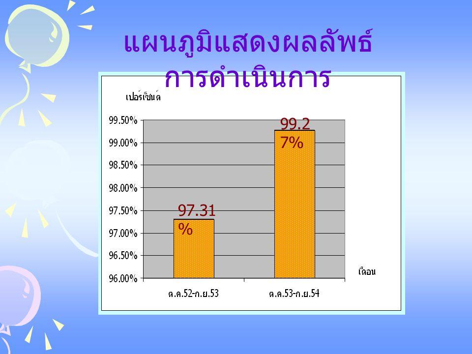 จำนวนงานที่ถูกต้องจากแผนกทำสิ่งพิมพ์สำเร็จ เพิ่มขึ้นจากเดิม 97.31% เป็น 99.27% ผลสรุป