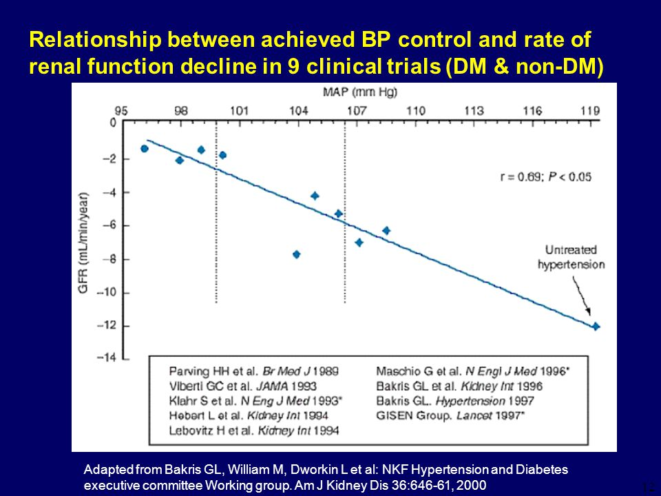 12 Relationship between achieved BP control and rate of renal function decline in 9 clinical trials (DM & non-DM) Adapted from Bakris GL, William M, Dworkin L et al: NKF Hypertension and Diabetes executive committee Working group.