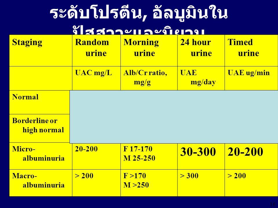 16 ระดับโปรตีน, อัลบูมินใน ปัสสาวะและนิยาม StagingRandom urine Morning urine 24 hour urine Timed urine UAC mg/LAlb/Cr ratio, mg/g UAE mg/day UAE ug/min Normal< 10F <10, M <15< 15< 10 Borderline or high normal 10-20F 10-17 M 15-25 15-3010-20 Micro- albuminuria 20-200F 17-170 M 25-250 30-30020-200 Macro- albuminuria > 200F >170 M >250 > 300> 200