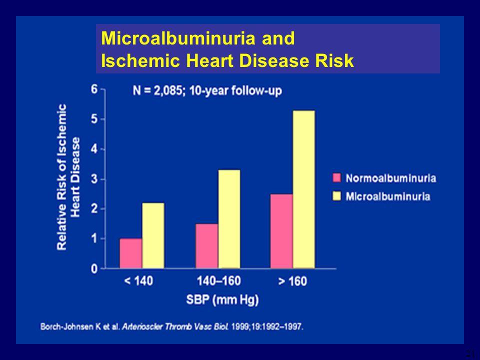 21 Microalbuminuria and Ischemic Heart Disease Risk