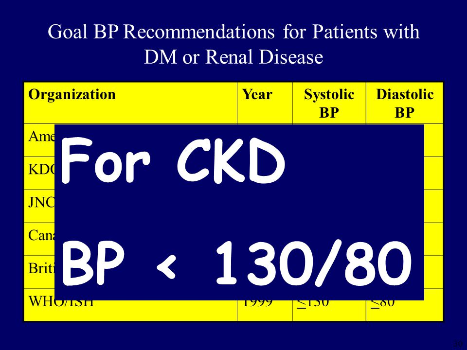 30 Goal BP Recommendations for Patients with DM or Renal Disease OrganizationYearSystolic BP Diastolic BP American diabetes Association2004<130<80 KDOQI (NKF)2004<130<80 JNC 72003<130<80 Canadian Hypertension Society2002<130<80 British HTN Soc1999<130<80 WHO/ISH1999<130<80 For CKD BP < 130/80