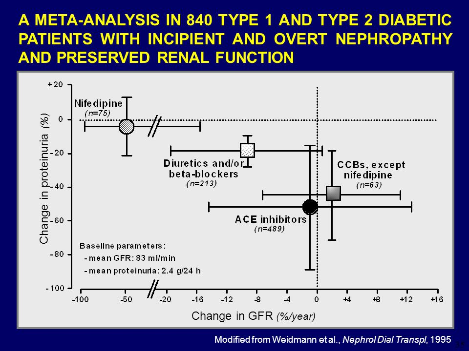 35 A META-ANALYSIS IN 840 TYPE 1 AND TYPE 2 DIABETIC PATIENTS WITH INCIPIENT AND OVERT NEPHROPATHY AND PRESERVED RENAL FUNCTION Change in proteinuria (%) Change in GFR (%/year) Modified from Weidmann et al., Nephrol Dial Transpl, 1995