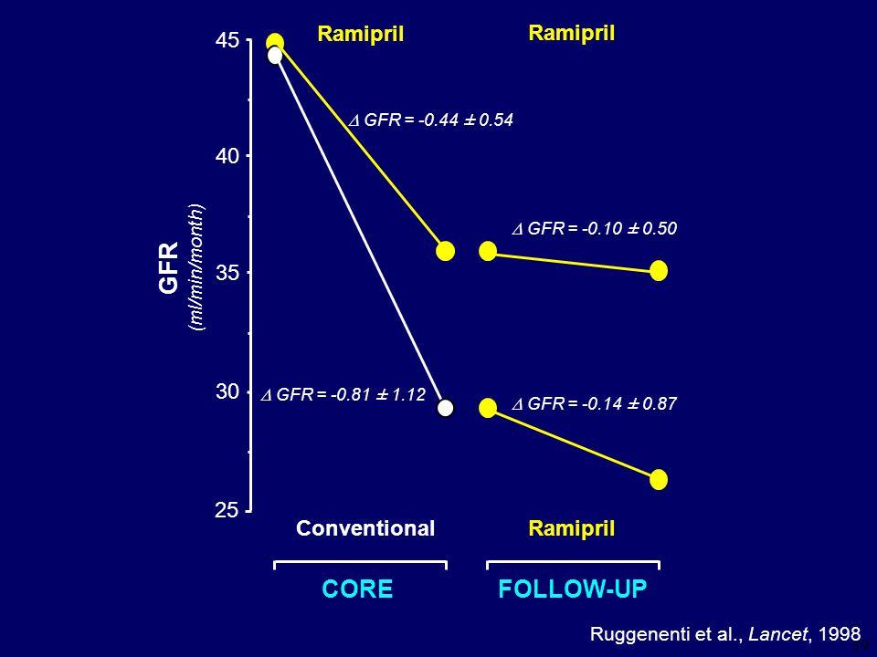 39 45 30 25 40 35 GFR (ml/min/month) Ramipril  GFR = -0.44 ± 0.54  GFR = -0.10 ± 0.50  GFR = -0.81 ± 1.12  GFR = -0.14 ± 0.87 Ramipril Conventional CORE FOLLOW-UP Ruggenenti et al., Lancet, 1998
