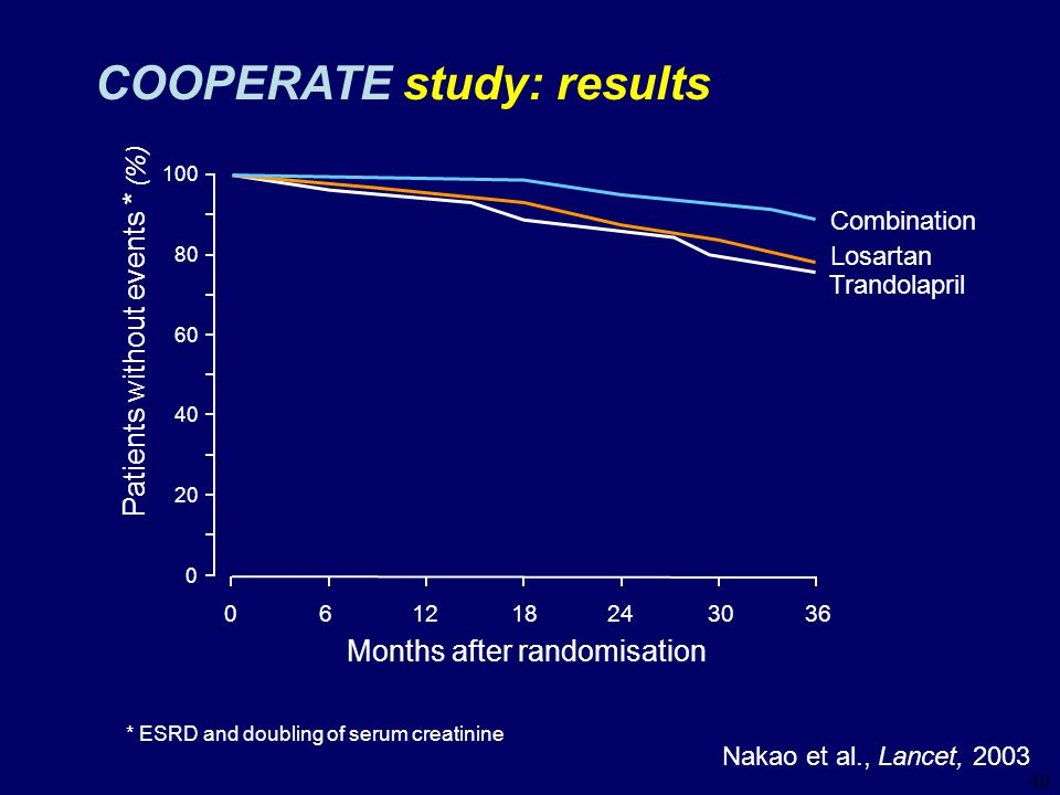40 COOPERATE study: results Nakao et al., Lancet, 2003 Patients without events * (%) Months after randomisation 061218243036 Combination Losartan Trandolapril 40 80 100 60 20 0 * ESRD and doubling of serum creatinine