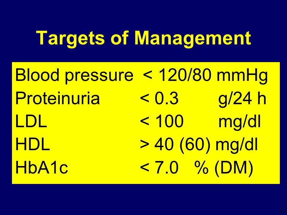 43 Targets of Management Blood pressure < 120/80 mmHg Proteinuria < 0.3 g/24 h LDL < 100 mg/dl HDL > 40 (60) mg/dl HbA1c < 7.0 % (DM)