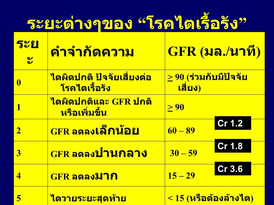 5 ระย ะ คำจำกัดความ GFR ( มล./ นาที ) 0 ไตผิดปกติ ปัจจัยเสี่ยงต่อ โรคไตเรื้อรัง > 90 ( ร่วมกับมีปัจจัย เสี่ยง ) 1 ไตผิดปกติและ GFR ปกติ หรือเพิ่มขึ้น > 90 2 GFR ลดลง เล็กน้อย 60 – 89 3 GFR ลดลง ปานกลาง 30 – 59 4 GFR ลดลง มาก 15 – 29 5 ไตวายระยะสุดท้าย < 15 ( หรือต้องล้างไต ) ระยะต่างๆของ โรคไตเรื้อรัง Cr 1.2 Cr 1.8 Cr 3.6