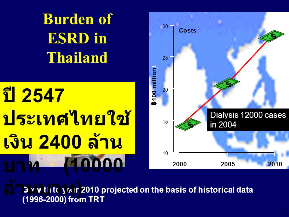 6 Burden of ESRD in Thailand 30 15 10 ฿ 100 million) 200020052010 Costs 20 25 $$$ Growth to year 2010 projected on the basis of historical data (1996-2000) from TRT Dialysis 12000 cases in 2004 ปี 2547 ประเทศไทยใช้ เงิน 2400 ล้าน บาท (10000 ล้านบาท )