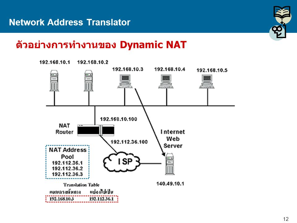 13 Proprietary and Confidential to Accenture Network Address Translator ตัวอย่างการทำงานของ Dynamic NAT