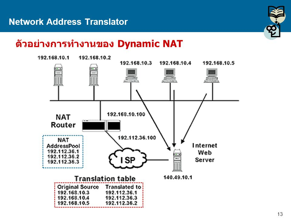 14 Proprietary and Confidential to Accenture Network Address Translator Overloading A form of dynamic NAT that maps multiple unregistered IP addresses to a single registered IP address by using different ports.